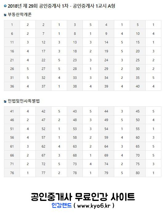 인강랜드_2018년-제29회-공인중개사-1차-가답안-(A형).jpg