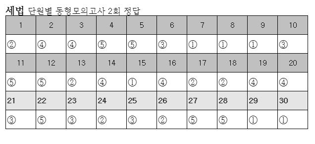 세법 2회 정답.png