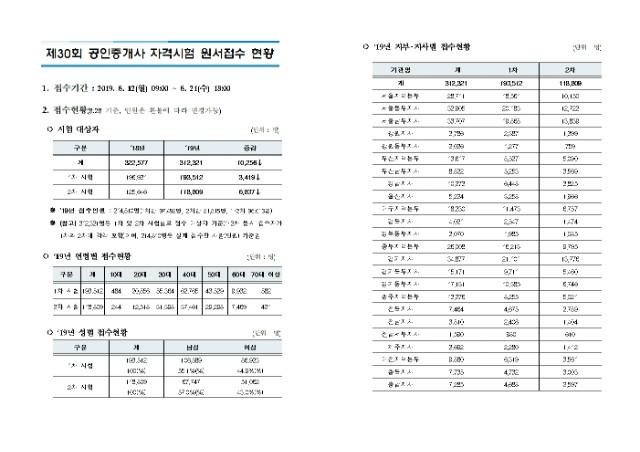 2019년 제30회 공인중개사 자격시험 원서접수 현황_1.jpg