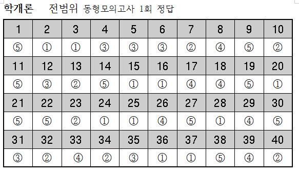 2019년 학개론-9월26일 전범위동형모의고사 1회 정답.png