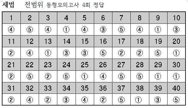2019년 세법-10월16일 전범위동형모의고사 4회 정답.png