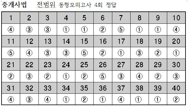 2019년 중개사법-10월18일 전범위동형모의고사 4회 정답.png