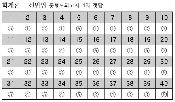 2019년 학개론-10월17일 전범위동형모의고사 4회 정답.png