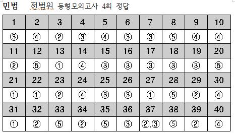 2019년 민법-10월8일 전범위동형모의고사 4회 정답.png