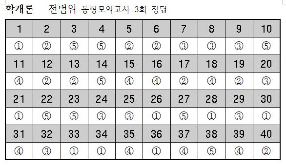 2019년 학개론-10월10일 전범위동형모의고사 3회 정답.png