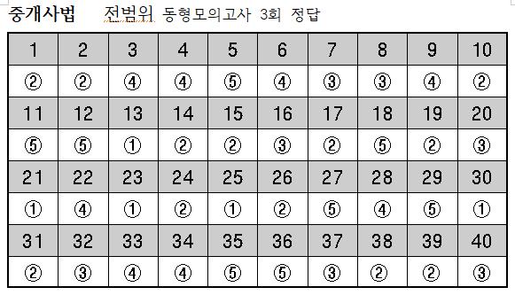 2019년 중개사법-10월11일 전범위동형모의고사 3회 정답.png