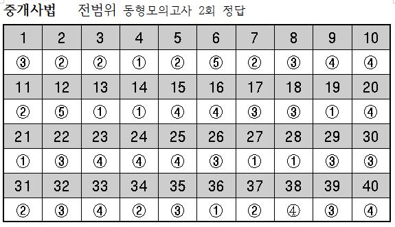 2019년 중개사법-10월4일 전범위동형모의고사 2회 정답.png