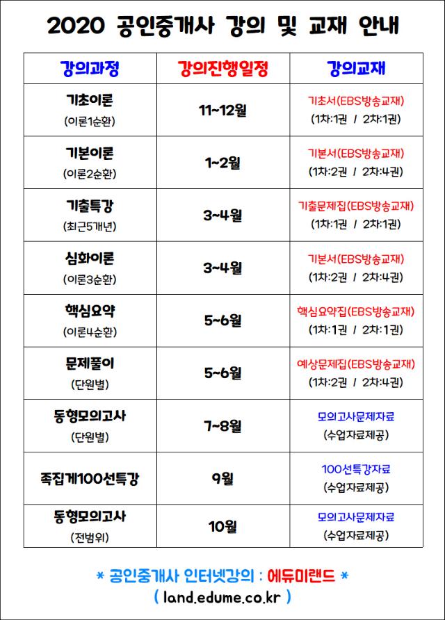 2020 공인중개사 종합패키지 강의 및 교재.png